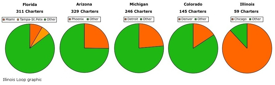 Charters - main city versus remainder of state