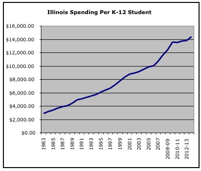 Illinois spending per student