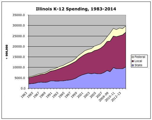 Illinois Spending Trends